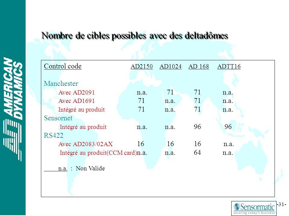 ® -31- Nombre de cibles possibles avec des deltadômes Control code AD2150AD1024AD 168ADTT16 Manchester Avec AD2091 n.a. 71 71 n.a. Avec AD1691 71 n.a.