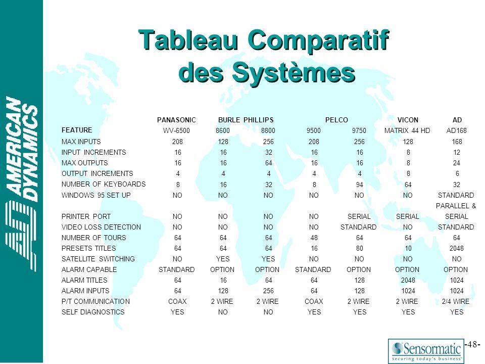 ® -48- Tableau Comparatif des Systèmes