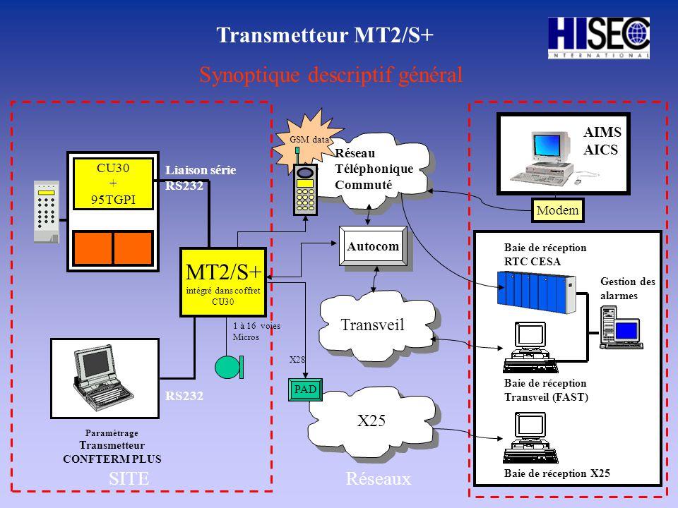 Autocom Synoptique descriptif général Transmetteur MT2/S+ Transveil Réseau Téléphonique Commuté Modem CU30 + 95TGPI RS232 Liaison série RS232 Paramètr