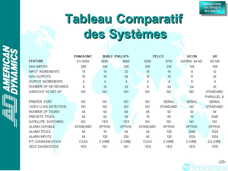 ® ® FORMATION TECHNIQUE MATRICES FORMATION TECHNIQUE MATRICES -20- Tableau Comparatif des Systèmes