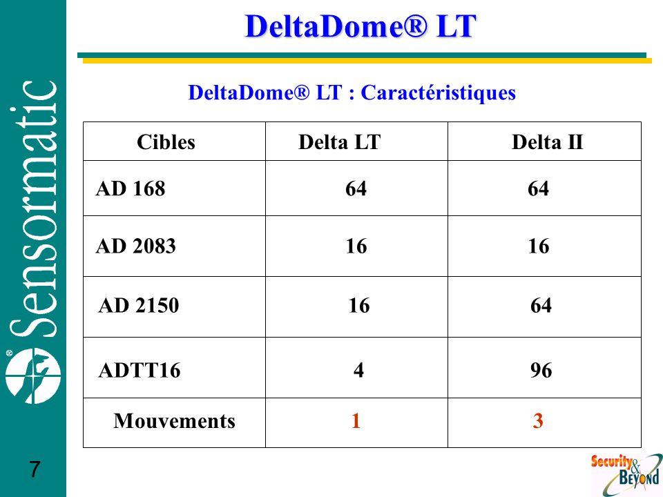 ® 7 DeltaDome® LT Delta LTDelta IICibles AD 168 AD 2083 64 16 64 16 Mouvements13 DeltaDome® LT : Caractéristiques AD 21501664 ADTT16496