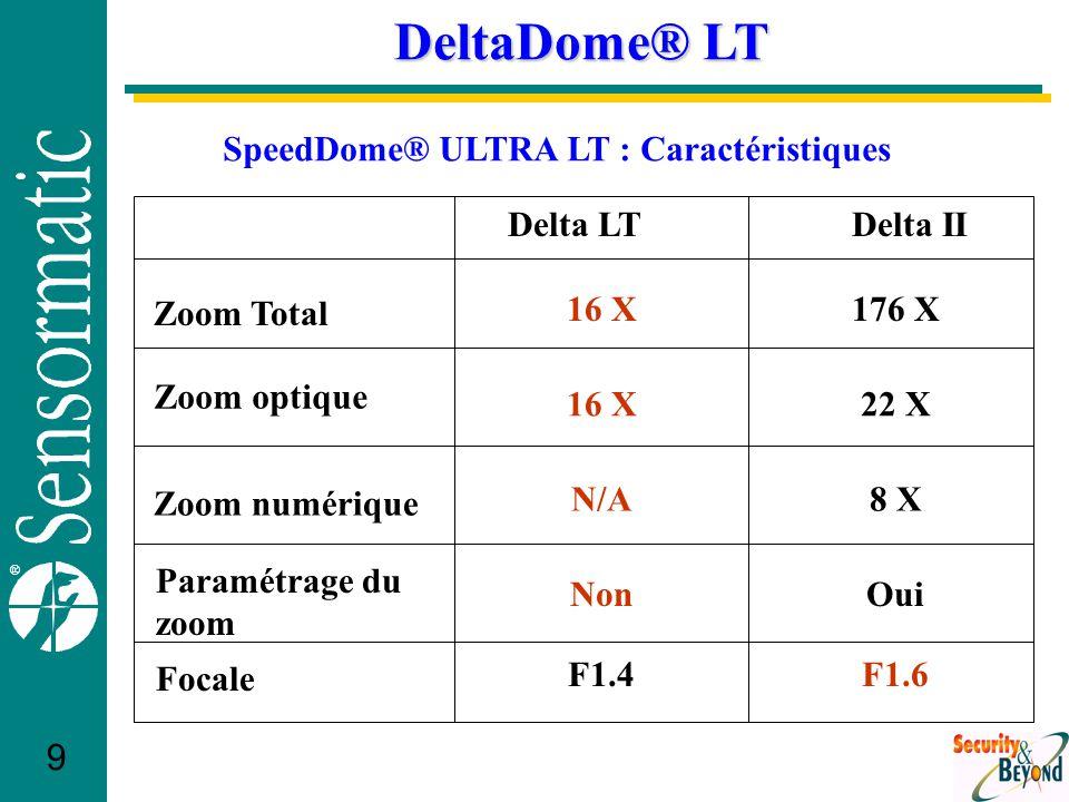 ® 10 DeltaDome® LT Delta LTDelta II Résolution Hor.