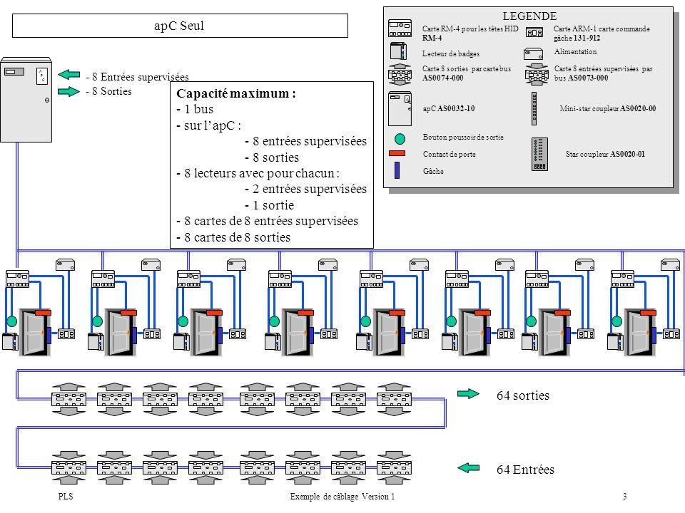 PLSExemple de câblage Version 13 A P C - 8 Entrées supervisées - 8 Sorties apC Seul Carte RM-4 pour les têtes HID RM-4 Carte ARM-1 carte commande gâche 131-912 Lecteur de badges Carte 8 sorties par carte bus AS0074-000 Carte 8 entrées supervisées par bus AS0073-000 A P C apC AS0032-10Mini-star coupleur AS0020-00 LEGENDE Bouton poussoir de sortie Contact de porte Gâche Star coupleur AS0020-01 64 sorties 64 Entrées Alimentation Capacité maximum : - 1 bus - sur lapC : - 8 entrées supervisées - 8 sorties - 8 lecteurs avec pour chacun : - 2 entrées supervisées - 1 sortie - 8 cartes de 8 entrées supervisées - 8 cartes de 8 sorties