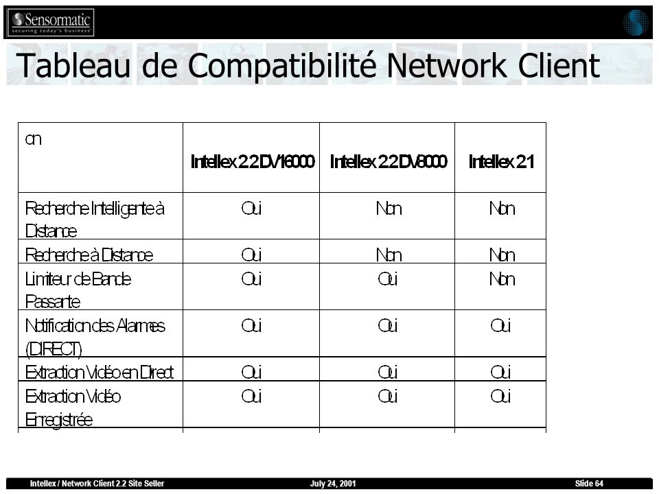 July 24, 2001Intellex / Network Client 2.2 Site SellerSlide 64 Tableau de Compatibilité Network Client