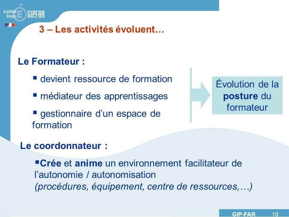 GIP-FAR 10 3 – Les activités évoluent… Le Formateur : devient ressource de formation médiateur des apprentissages gestionnaire dun espace de formation