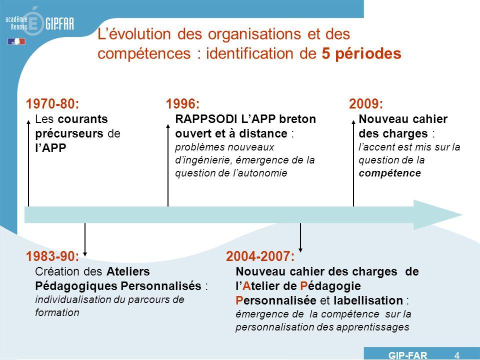 GIP-FAR 4 1970-80: Les courants précurseurs de lAPP 1983-90: Création des Ateliers Pédagogiques Personnalisés : individualisation du parcours de forma