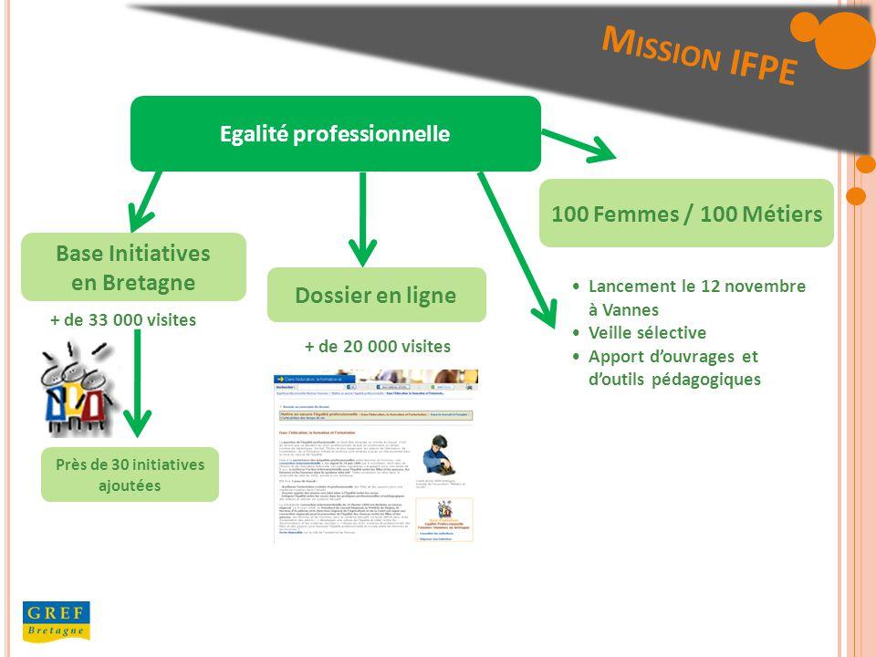 Egalité professionnelle Base Initiatives en Bretagne Près de 30 initiatives ajoutées Dossier en ligne 100 Femmes / 100 Métiers Lancement le 12 novembre à Vannes Veille sélective Apport douvrages et doutils pédagogiques + de 33 000 visites + de 20 000 visites M ISSION IFPE