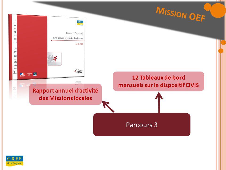 Parcours 3 Rapport annuel dactivité des Missions locales 12 Tableaux de bord mensuels sur le dispositif CIVIS M ISSION OEF