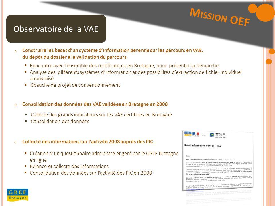 Observatoire de la VAE M ISSION OEF o Collecte des informations sur lactivité 2008 auprès des PIC Création dun questionnaire administré et géré par le GREF Bretagne en ligne Relance et collecte des informations Consolidation des données sur lactivité des PIC en 2008 o Consolidation des données des VAE validées en Bretagne en 2008 Collecte des grands indicateurs sur les VAE certifiées en Bretagne Consolidation des données o Construire les bases dun système dinformation pérenne sur les parcours en VAE, du dépôt du dossier à la validation du parcours Rencontre avec lensemble des certificateurs en Bretagne, pour présenter la démarche Analyse des différents systèmes dinformation et des possibilités dextraction de fichier individuel anonymisé Ebauche de projet de conventionnement