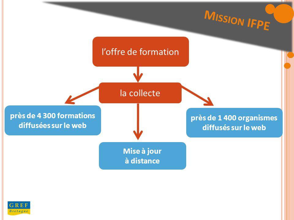 M ISSION IFPE loffre de formation Mise à jour à distance près de 1 400 organismes diffusés sur le web près de 4 300 formations diffusées sur le web la collecte
