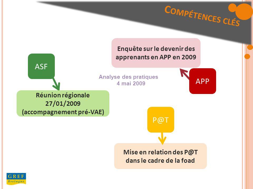 ASF Analyse des pratiques 4 mai 2009 Enquête sur le devenir des apprenants en APP en 2009 Réunion régionale 27/01/2009 (accompagnement pré-VAE) C OMPÉTENCES CLÉS APP P@T Mise en relation des P@T dans le cadre de la foad