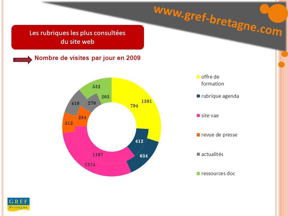 Les rubriques les plus consultées du site web Nombre de visites par jour en 2009 /j www.gref-bretagne.com