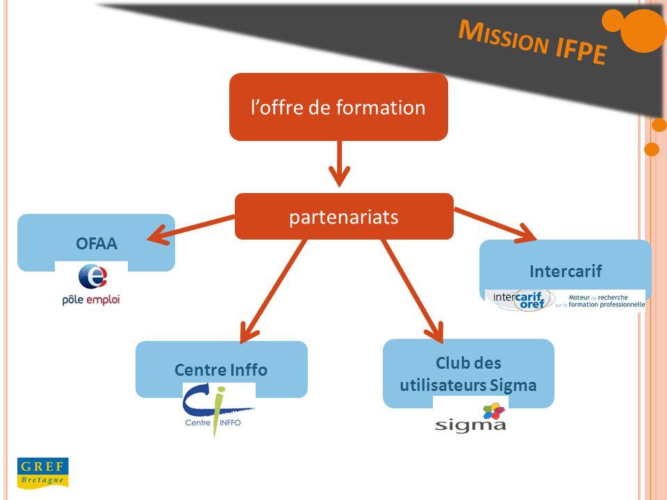 OFAA Centre Inffo Intercarif Club des utilisateurs Sigma loffre de formation partenariats M ISSION IFPE