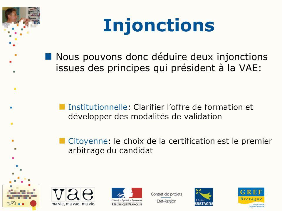 Injonctions Nous pouvons donc déduire deux injonctions issues des principes qui président à la VAE: Institutionnelle: Clarifier loffre de formation et