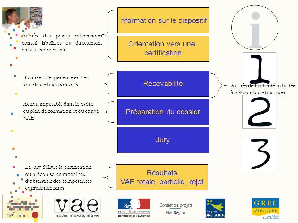Information sur le dispositif Orientation vers une certification Recevabilité Préparation du dossier Jury Résultats VAE totale, partielle, rejet Auprè