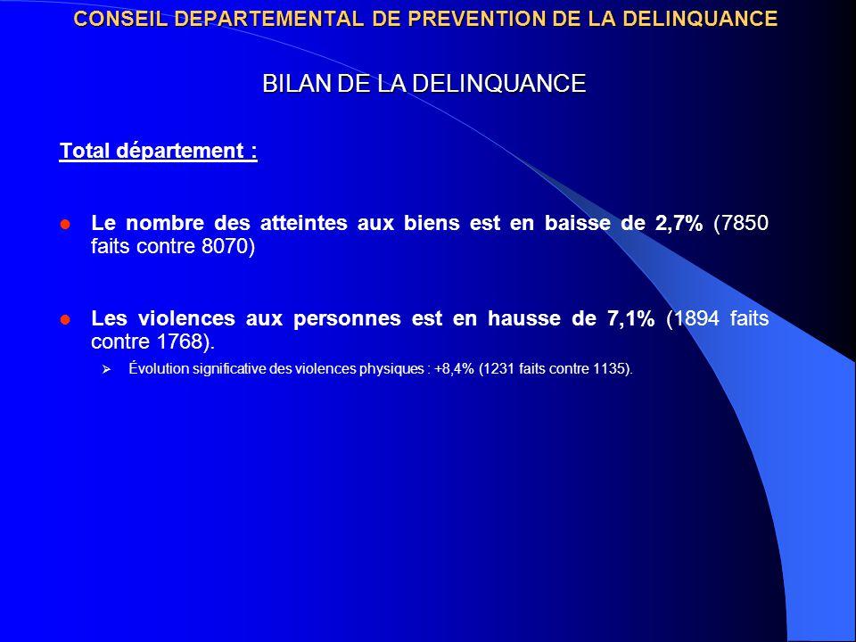CONSEIL DEPARTEMENTAL DE PREVENTION DE LA DELINQUANCE Total département : Le nombre des atteintes aux biens est en baisse de 2,7% (7850 faits contre 8