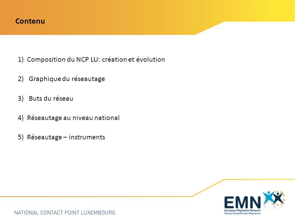 1) Composition du NCP LU: création et évolution 2)Graphique du réseautage 3)Buts du réseau 4) Réseautage au niveau national 5) Réseautage – instruments Contenu