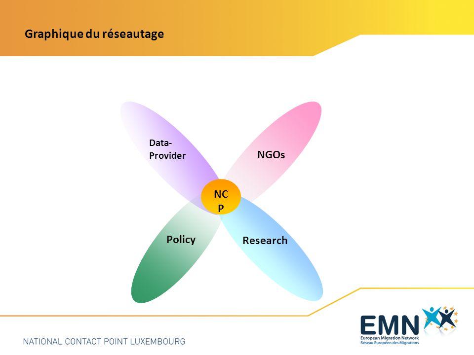 Graphique du réseautage Policy Research Data- Provider NGOs NC P