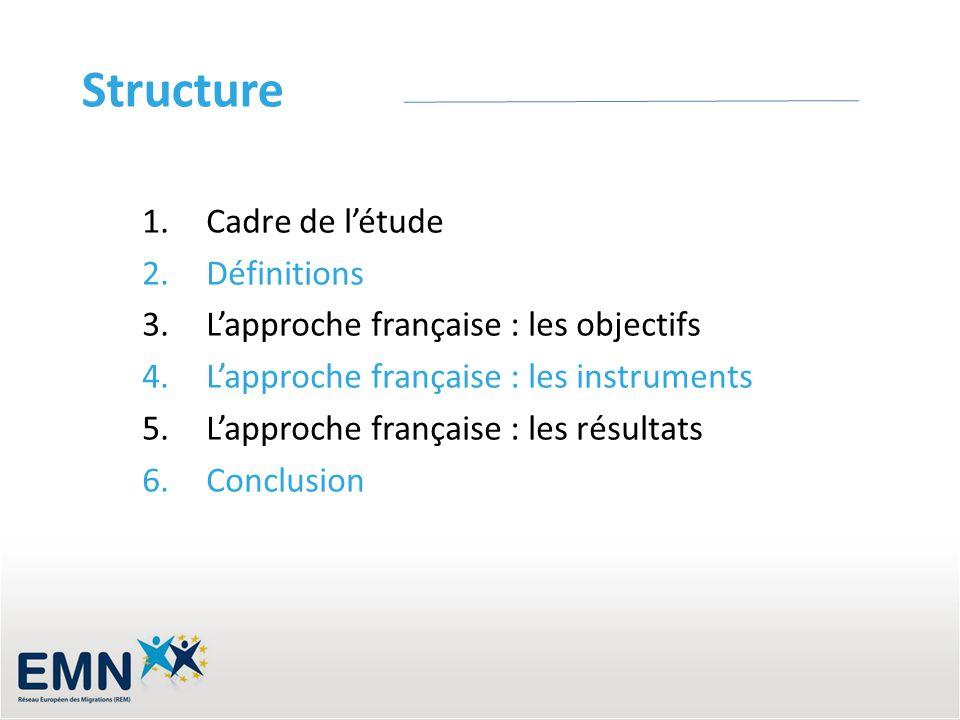 Structure 1.Cadre de létude 2.Définitions 3.Lapproche française : les objectifs 4.Lapproche française : les instruments 5.Lapproche française : les ré