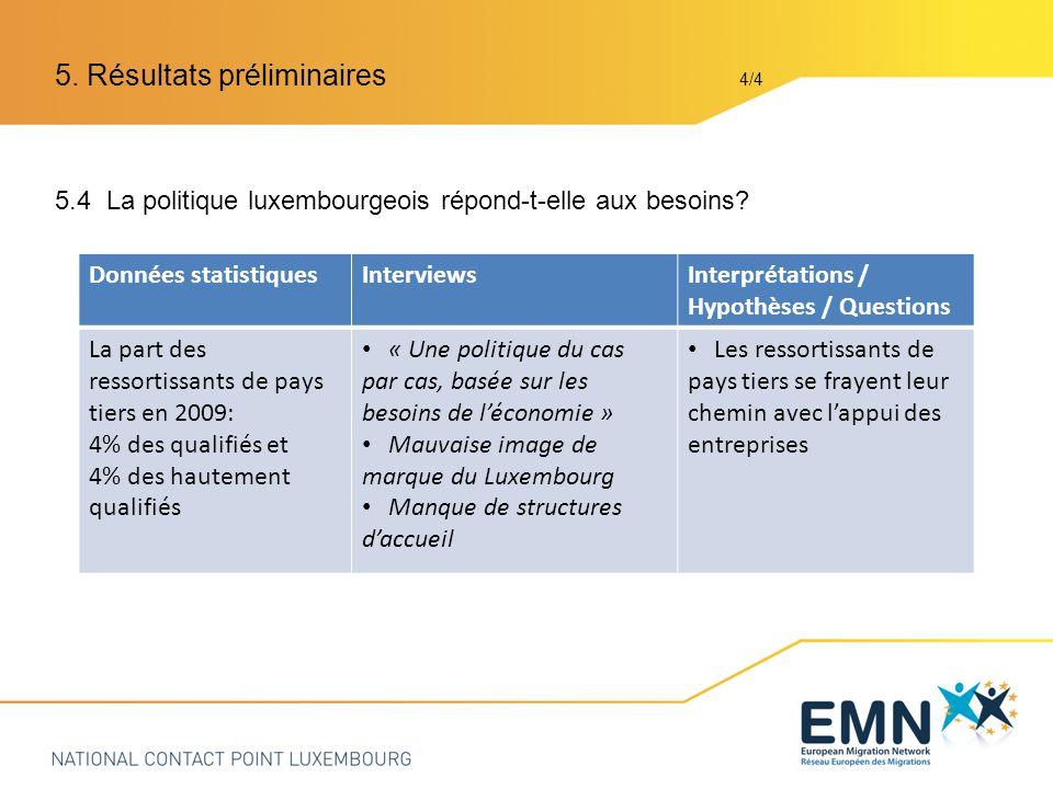 5.4 La politique luxembourgeois répond-t-elle aux besoins.