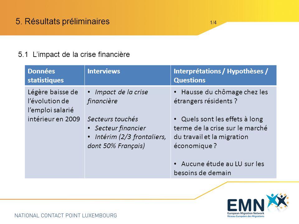 5.1 Limpact de la crise financière 5.