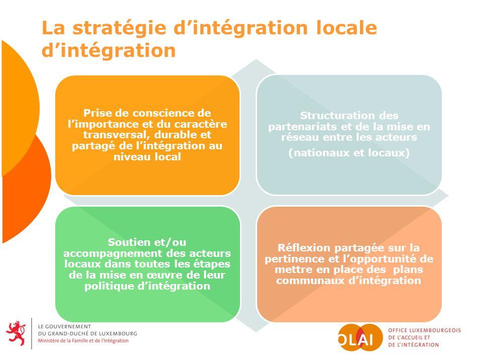 Prise de conscience de limportance et du caractère transversal, durable et partagé de lintégration au niveau local Structuration des partenariats et d