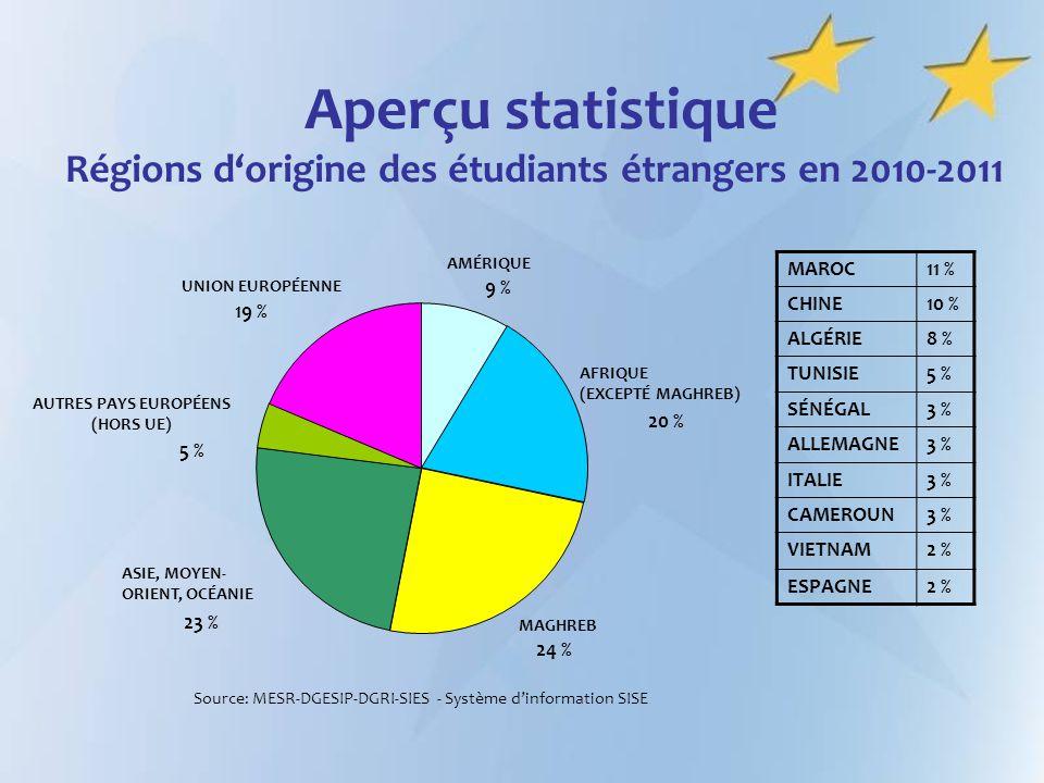 Aperçu statistique Régions dorigine des étudiants étrangers en 2010-2011 AMÉRIQUE 9 % AFRIQUE (EXCEPTÉ MAGHREB) 20 % MAGHREB 24 % ASIE, MOYEN- ORIENT,