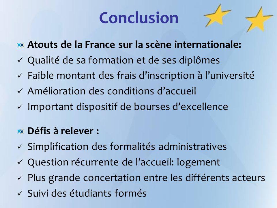 Conclusion Atouts de la France sur la scène internationale: Qualité de sa formation et de ses diplômes Faible montant des frais dinscription à luniver