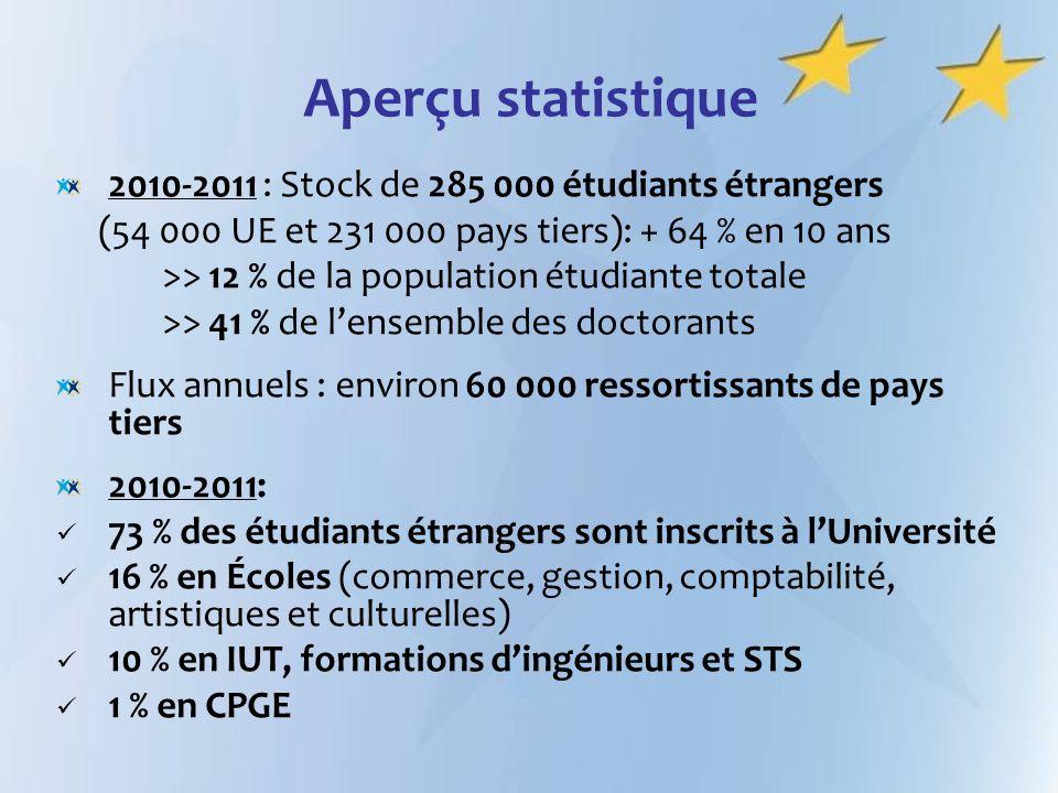 Aperçu statistique 2010-2011 : Stock de 285 000 étudiants étrangers (54 000 UE et 231 000 pays tiers): + 64 % en 10 ans >> 12 % de la population étudi