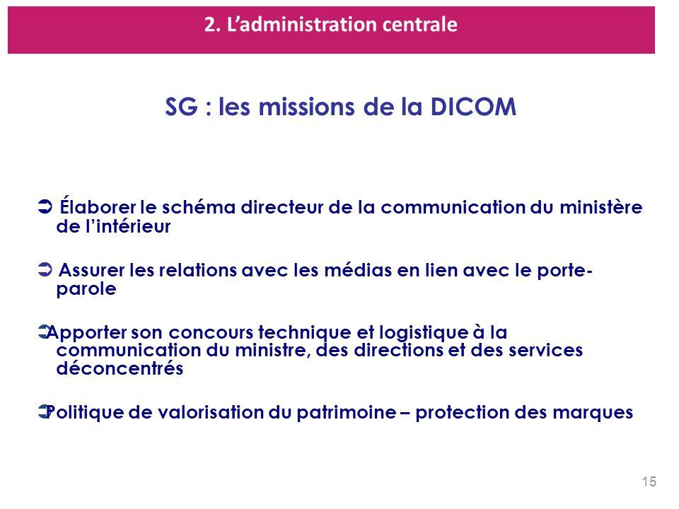 2. Ladministration centrale SG : les missions de la DICOM Élaborer le schéma directeur de la communication du ministère de lintérieur Assurer les rela