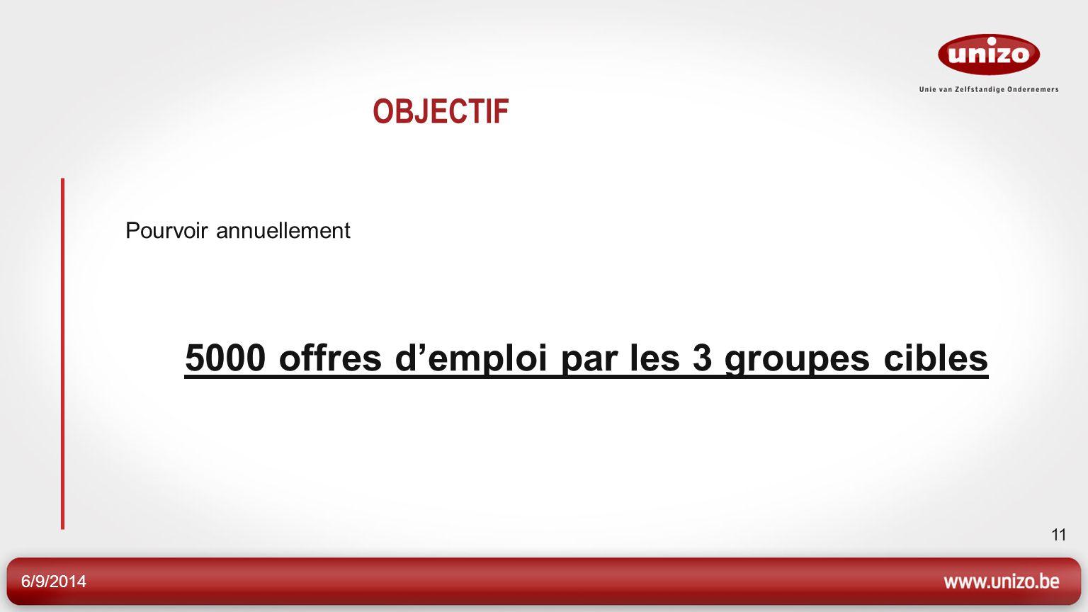 6/9/2014 11 OBJECTIF Pourvoir annuellement 5000 offres demploi par les 3 groupes cibles