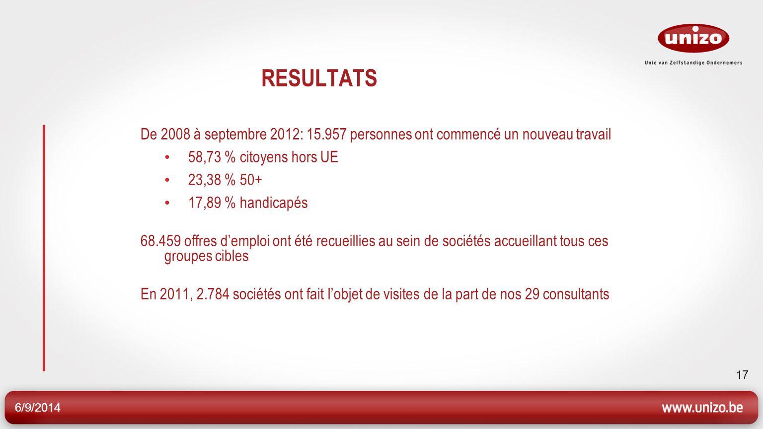 6/9/2014 17 RESULTATS De 2008 à septembre 2012: 15.957 personnes ont commencé un nouveau travail 58,73 % citoyens hors UE 23,38 % 50+ 17,89 % handicap