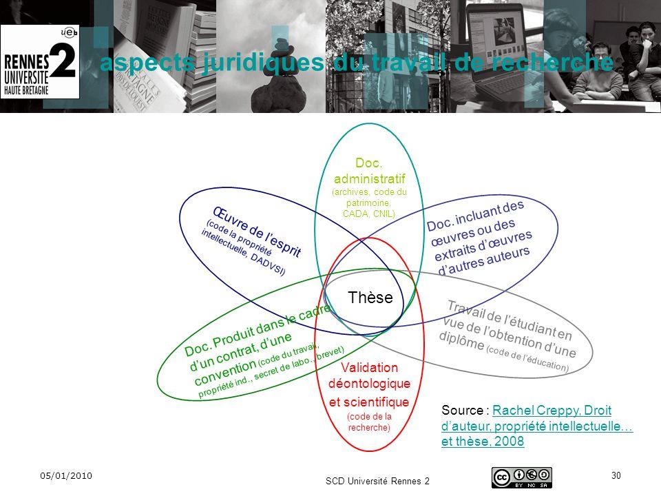 05/01/2010 SCD Université Rennes 2 30 Doc. administratif (archives, code du patrimoine, CADA, CNIL) Thèse Travail de létudiant en vue de lobtention du