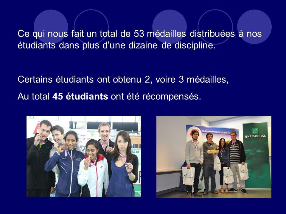 Ce qui nous fait un total de 53 médailles distribuées à nos étudiants dans plus dune dizaine de discipline.