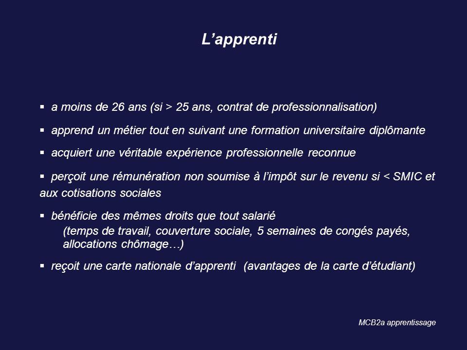 Lapprenti a moins de 26 ans (si > 25 ans, contrat de professionnalisation) apprend un métier tout en suivant une formation universitaire diplômante ac
