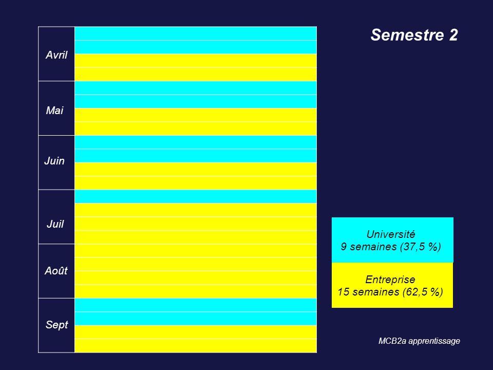 Avril Mai Juin Juil Août Sept Semestre 2 Université 9 semaines (37,5 %) Entreprise 15 semaines (62,5 %) MCB2a apprentissage