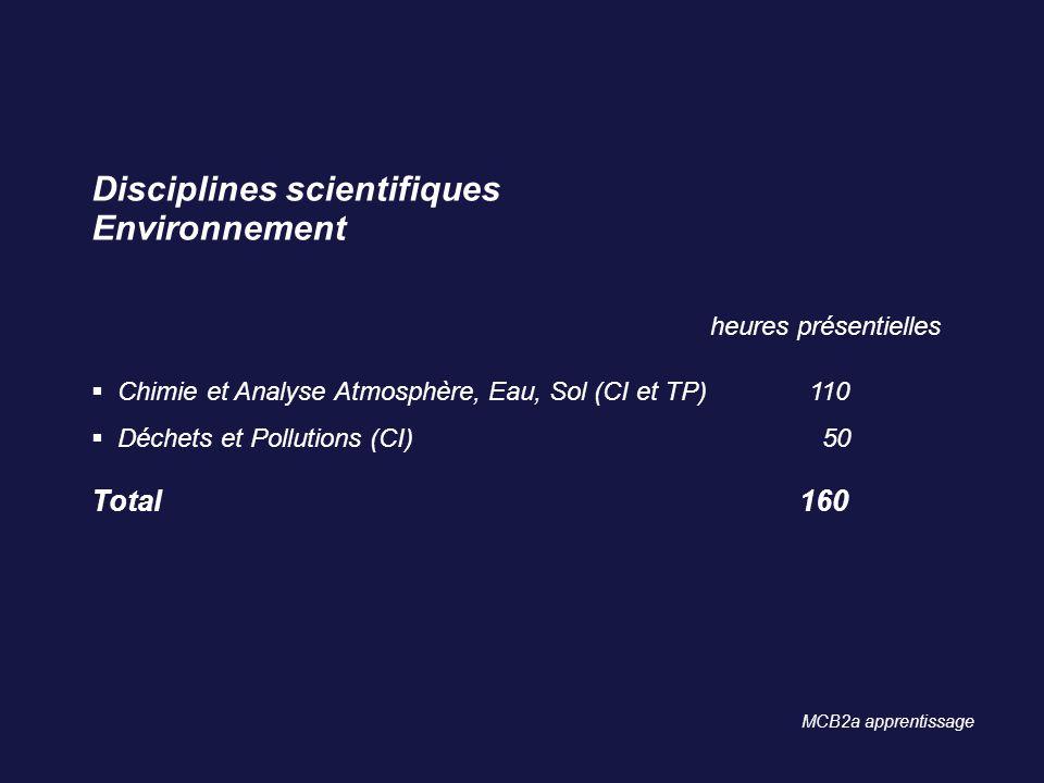 Disciplines scientifiques Environnement heures présentielles Chimie et Analyse Atmosphère, Eau, Sol (CI et TP)110 Déchets et Pollutions (CI) 50 Total