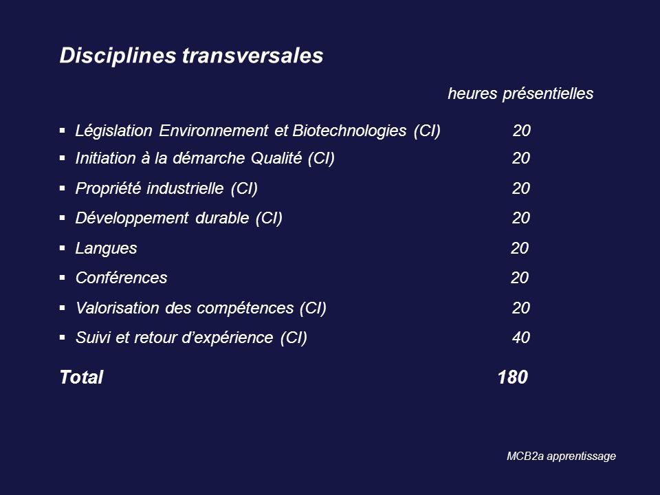 Disciplines transversales heures présentielles Législation Environnement et Biotechnologies (CI) 20 Initiation à la démarche Qualité (CI) 20 Propriété