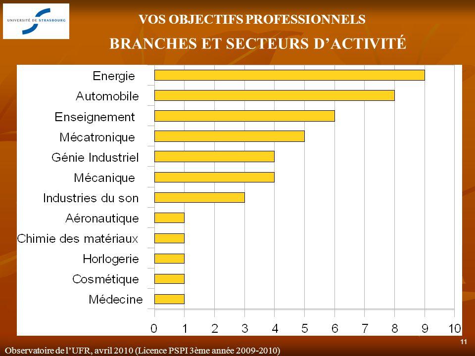 Observatoire de lUFR, avril 2010 (Licence PSPI 3ème année 2009-2010) 11 BRANCHES ET SECTEURS DACTIVITÉ VOS OBJECTIFS PROFESSIONNELS