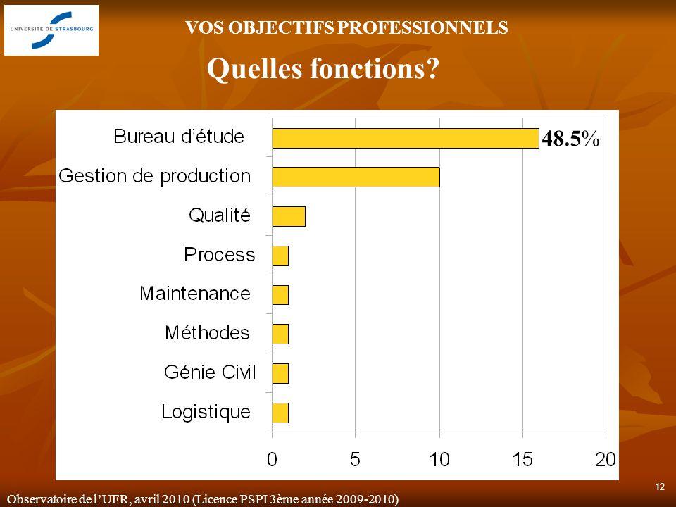 Observatoire de lUFR, avril 2010 (Licence PSPI 3ème année 2009-2010) 12 VOS OBJECTIFS PROFESSIONNELS Quelles fonctions.