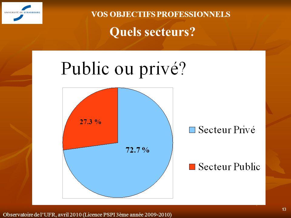 Observatoire de lUFR, avril 2010 (Licence PSPI 3ème année 2009-2010) 13 72.7 % 27.3 % VOS OBJECTIFS PROFESSIONNELS Quels secteurs?