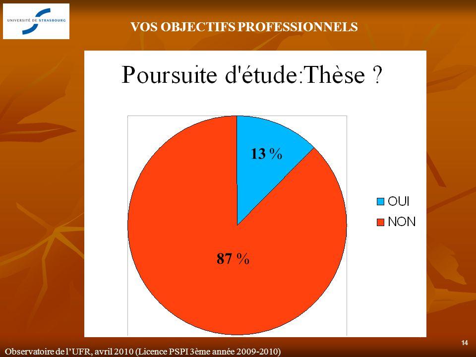 Observatoire de lUFR, avril 2010 (Licence PSPI 3ème année 2009-2010) 14 VOS OBJECTIFS PROFESSIONNELS 13 % 87 %