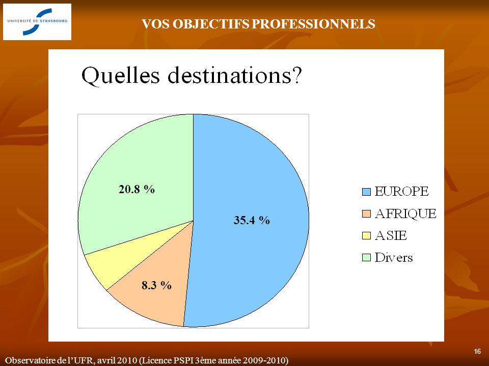 Observatoire de lUFR, avril 2010 (Licence PSPI 3ème année 2009-2010) 16 20.8 % 35.4 % 8.3 % VOS OBJECTIFS PROFESSIONNELS