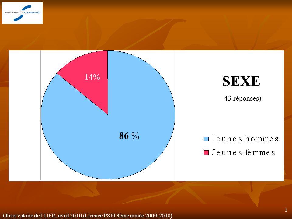 Observatoire de lUFR, avril 2010 (Licence PSPI 3ème année 2009-2010) 3 SEXE (43 réponses) 86 % 14%