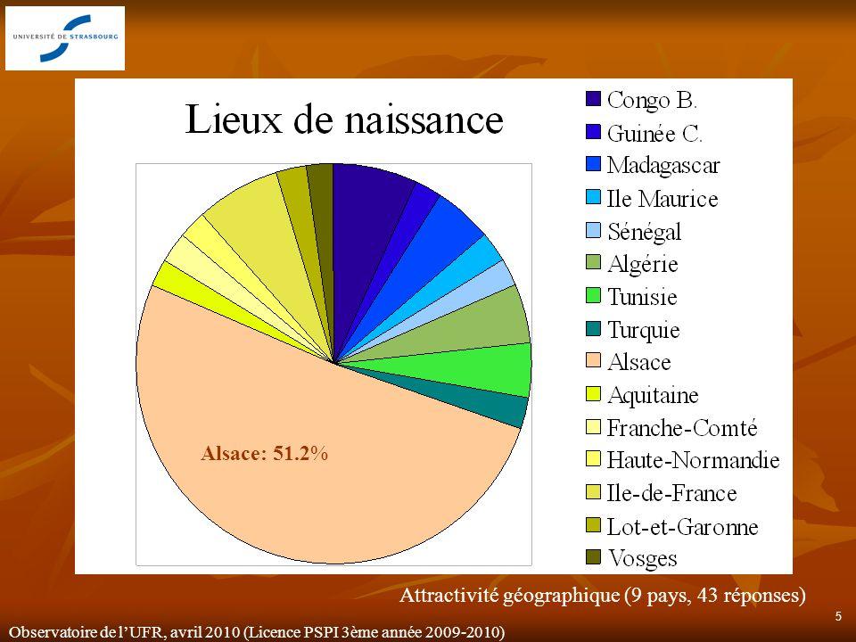 Observatoire de lUFR, avril 2010 (Licence PSPI 3ème année 2009-2010) 5 Alsace: 51.2% Attractivité géographique (9 pays, 43 réponses)