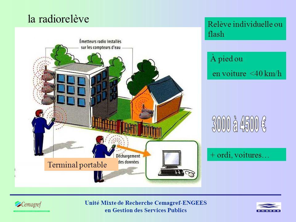 Unité Mixte de Recherche Cemagref-ENGEES en Gestion des Services Publics la radiorelève Terminal portable Relève individuelle ou flash À pied ou en voiture <40 km/h + ordi, voitures…
