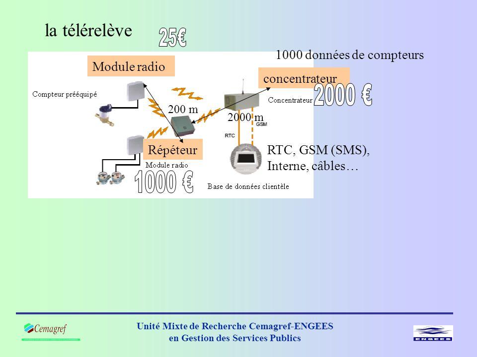 Unité Mixte de Recherche Cemagref-ENGEES en Gestion des Services Publics la télérelève Module radio Répéteur concentrateur 200 m 2000 m 1000 données de compteurs RTC, GSM (SMS), Interne, câbles…