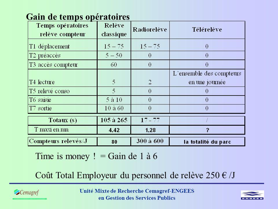 Unité Mixte de Recherche Cemagref-ENGEES en Gestion des Services Publics Gain de temps opératoires Time is money .
