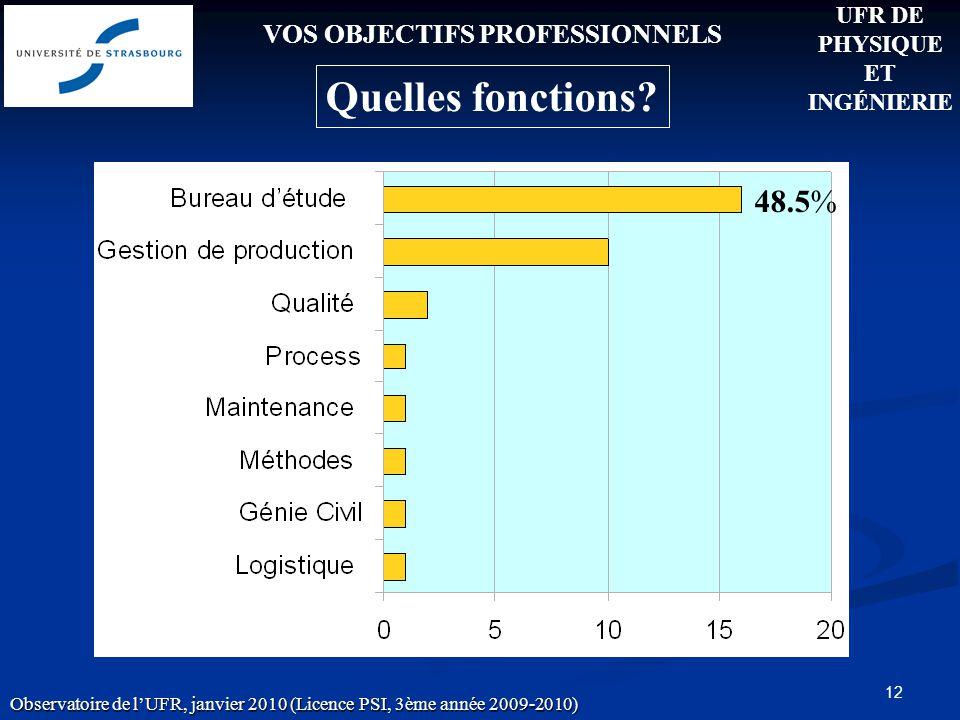 12 VOS OBJECTIFS PROFESSIONNELS Quelles fonctions.
