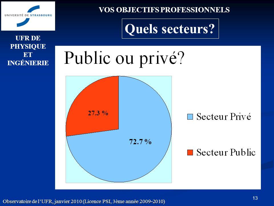 13 72.7 % 27.3 % VOS OBJECTIFS PROFESSIONNELS Quels secteurs.